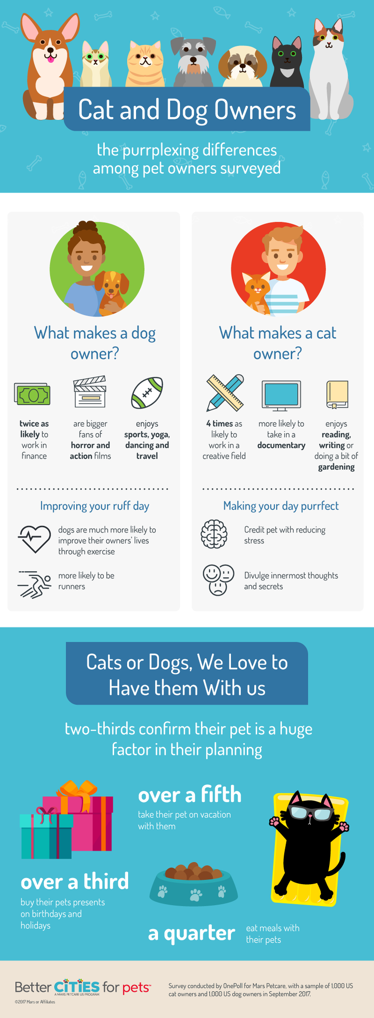 a creative writing about dogs and cats Choosing the right animal to live with is completely subjective, but dr marty becker compares dogs vs cats in five areas to see how they rank as companions.